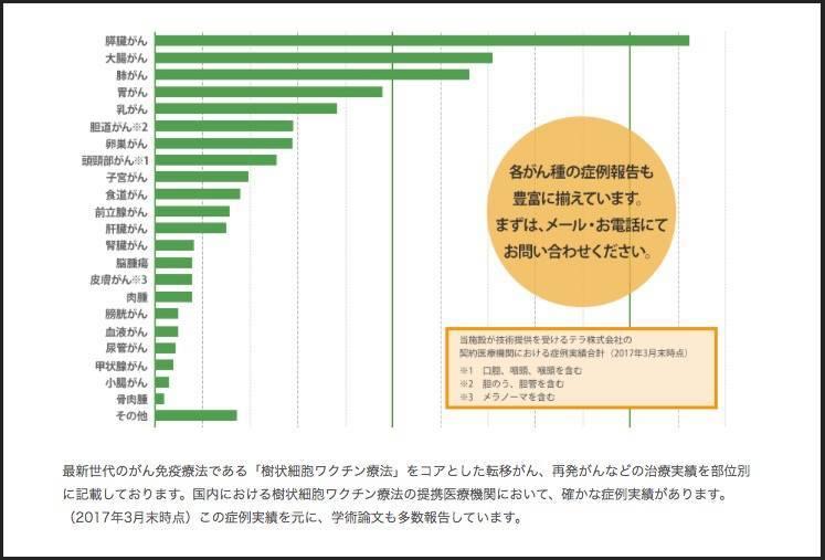 部位別グラフ。膵臓がんの数字が飛び抜けて高い。(画像2)