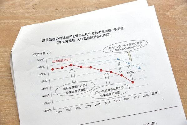 「ピロリ除菌治療の保険適用と胃がん死亡者数」のグラフ