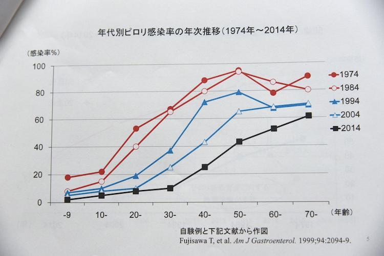 年代別のピロリ菌感染率のグラフ